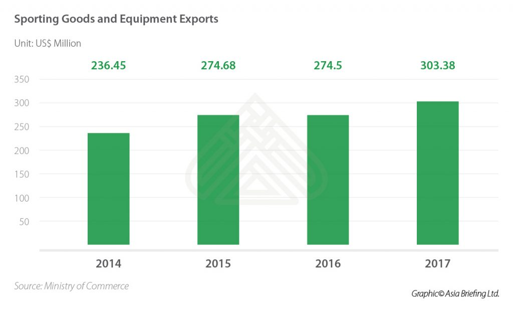 IB-Sporting-Goods-and-Equipment-Exports