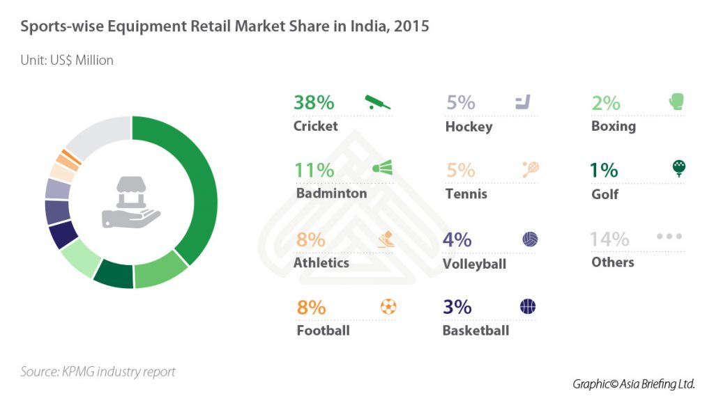 IB-Sports-wise-Equipment-Retail-Market-in-India,-2015