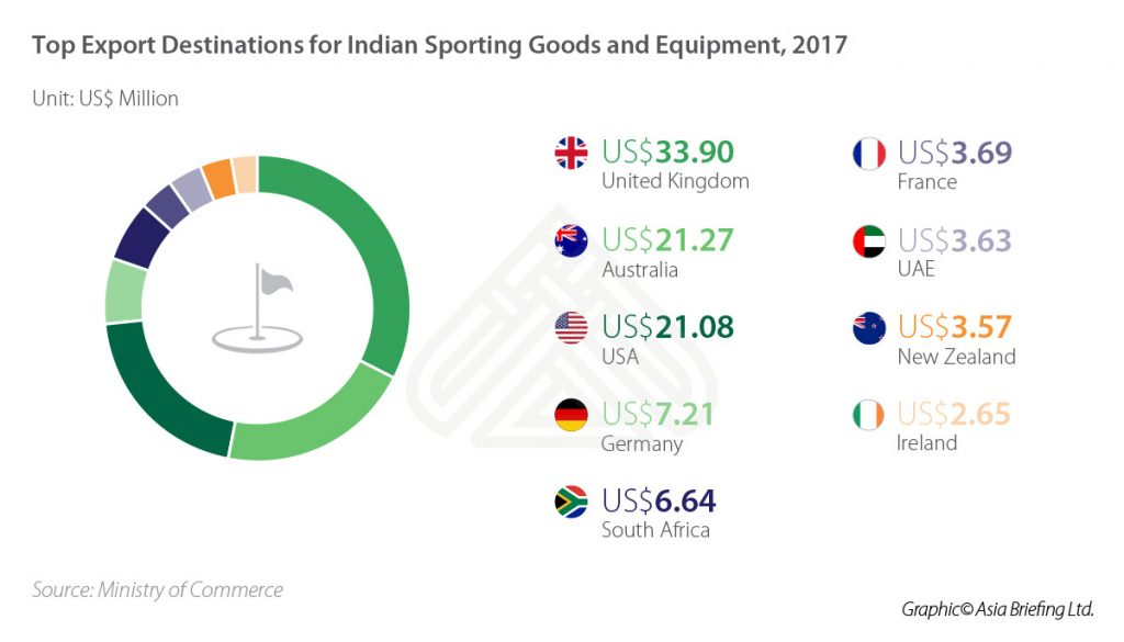 IB-Top-Export-Destinations-for-Indian-Sporting-Goods-and-Equipment,-2017