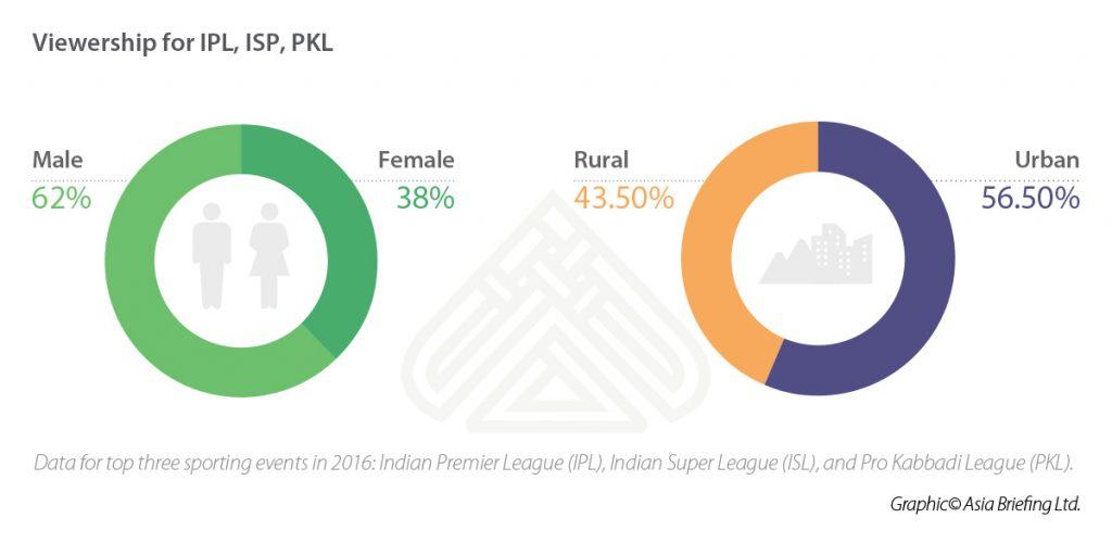 IB-Viewership-for-IPL,-ISP,-PKL