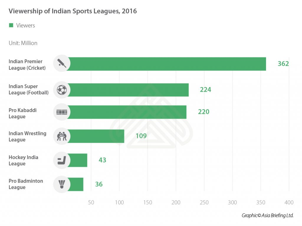 IB-Viewership-of-Indian-Sports-Leagues,-2016