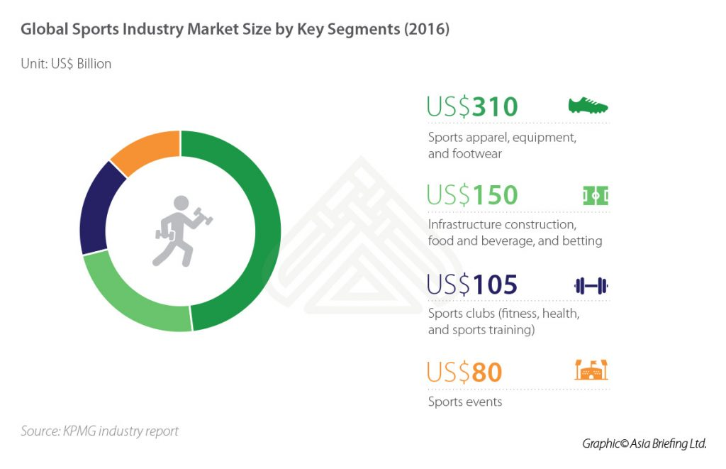IB-global-Sports-Industry-Market-Size-by-Key-Segments-(2016)
