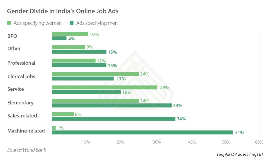 IB-2018-06-Issue-p10-Gender-Divide-in-India's-Online-Job-Ads