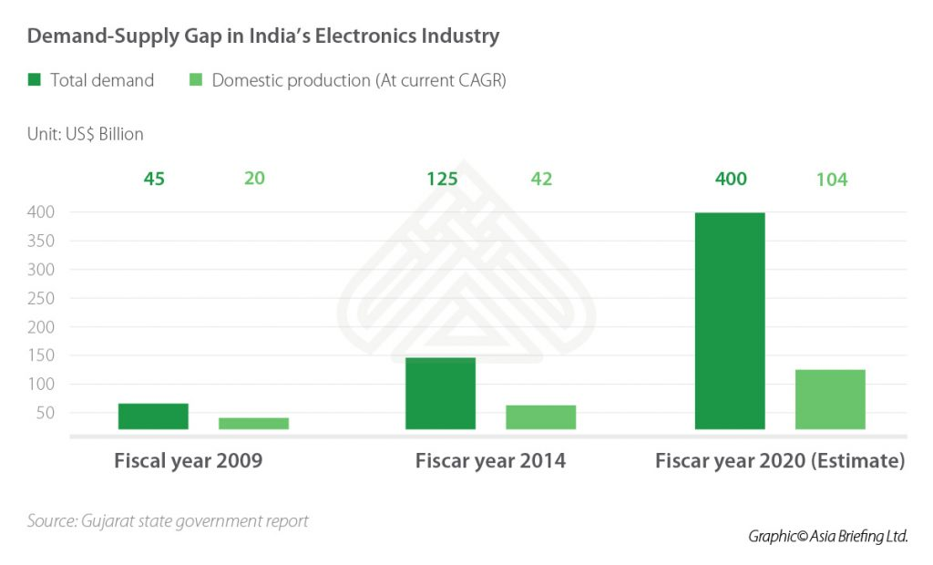 IB-Demand-Supply-Gap-in-India's-Electronics-Industry