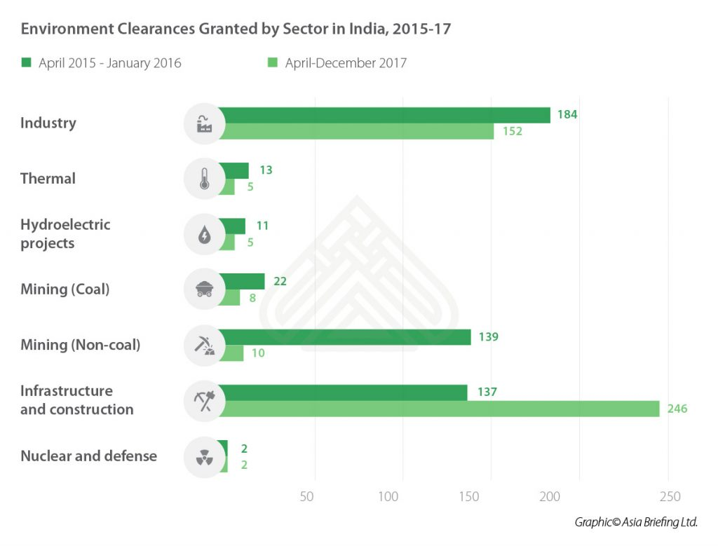IB-Environment-Clearances-Granted-by-Sector-in-India,-2015-17