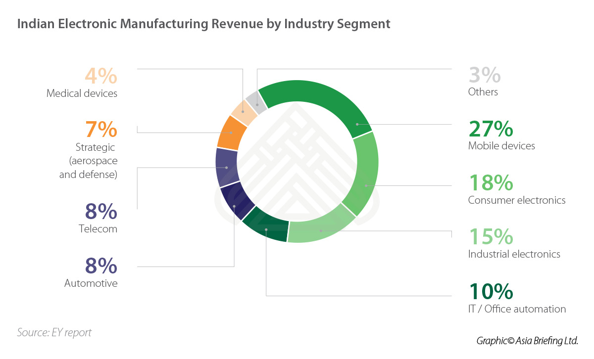IB-Indian-Electronic-Manufacturing-Revenue-by-Industry-Segment