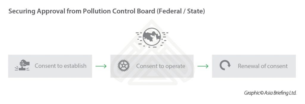IB-Securing-Approval-from-Pollution-Control-Board-(Federal--State)