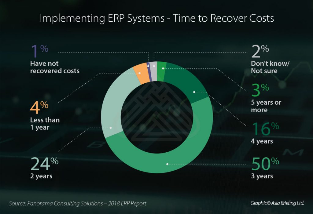 Implementing-IB-ERP-Systems---Time-to-Recover-Cost
