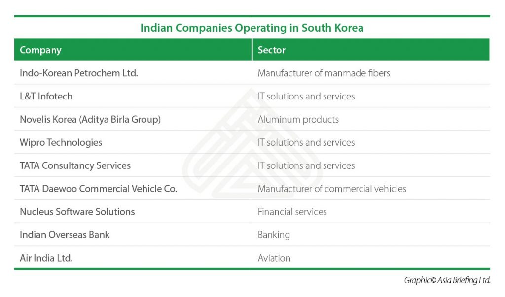 IB-Indian-Companies-Operating-in-South-Korea