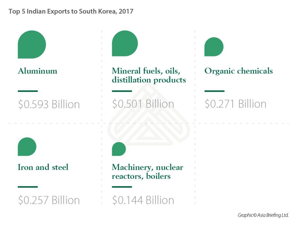 IB-Top-5-Indian-Exports-to-South-Korea-(US$-Billion),-2017