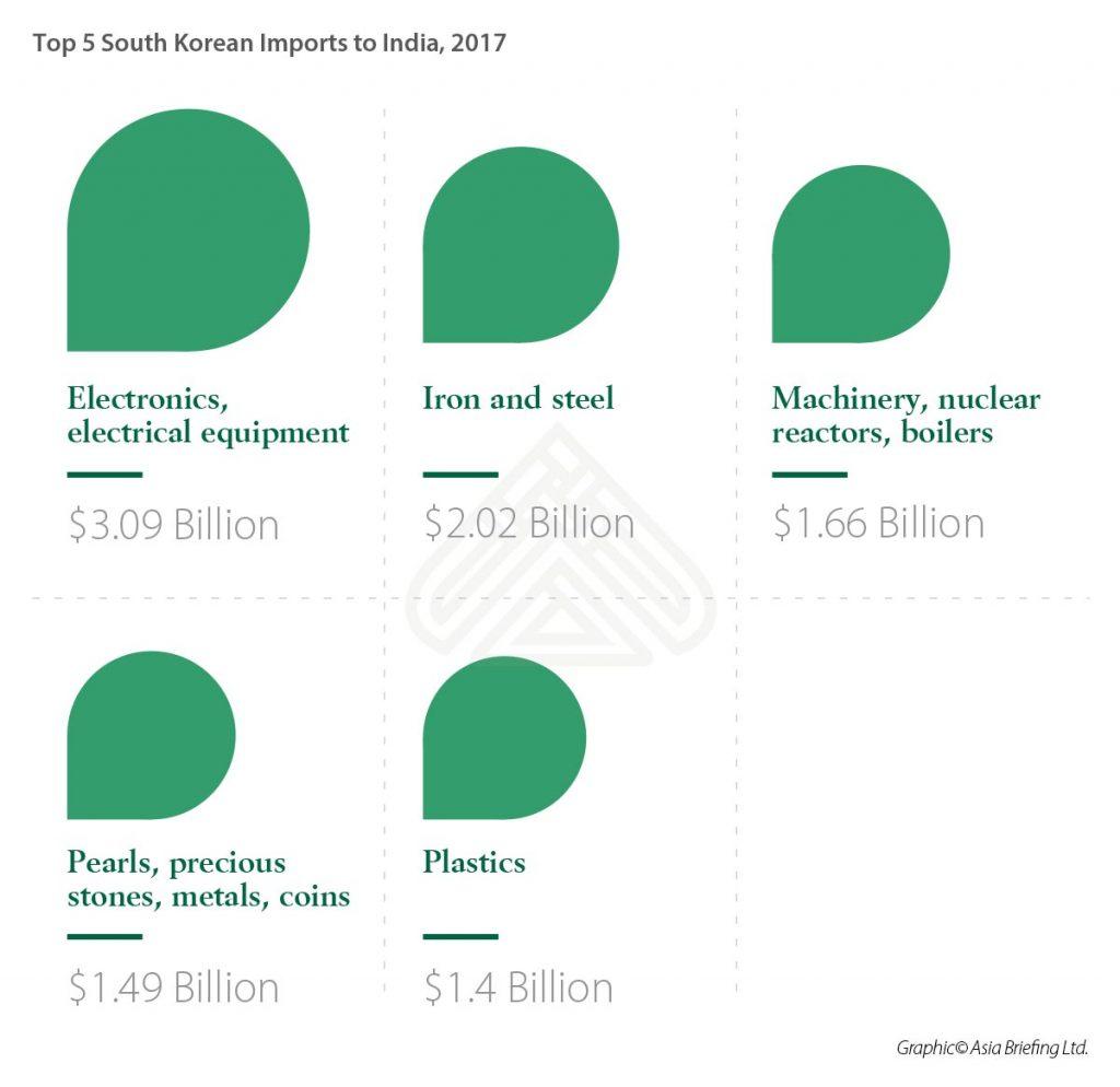 IB-Top-5-South-Korean-Imports-to-India-(US$-Billion),-2017