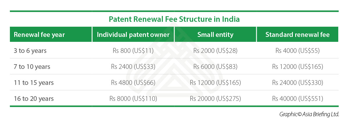 Patent Renewal Fee Structure