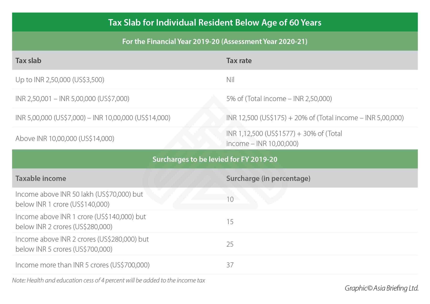 1. Tax Slab for Individual Resident Below Age of 60 Years