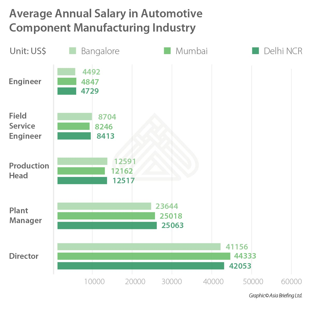 India Briefing-Average Annual Salary in automotive component manufacturing industry