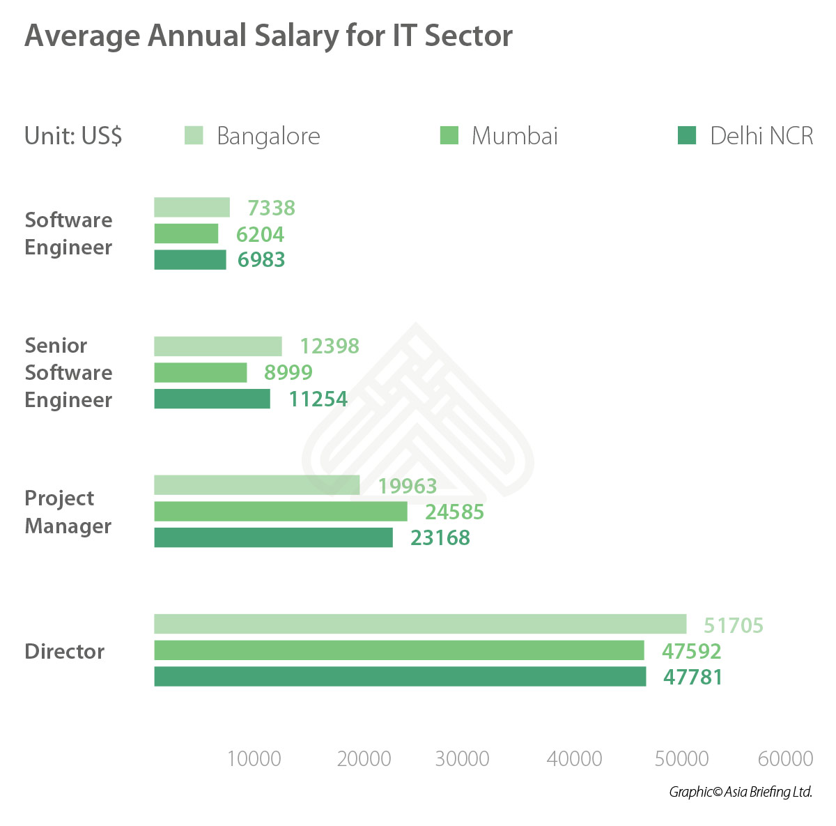 India Briefing - Average Annual salary for IT sector in India