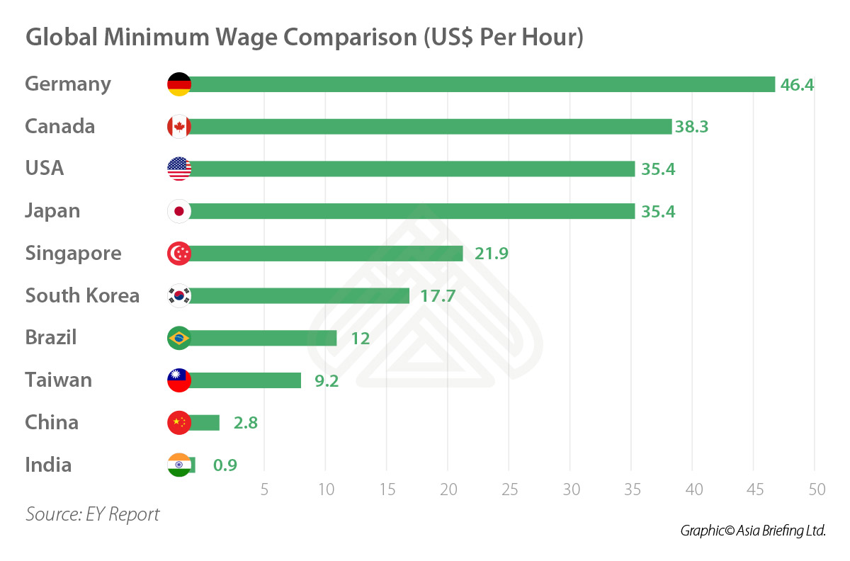 India-Briefing- Global Minimum wage comparison