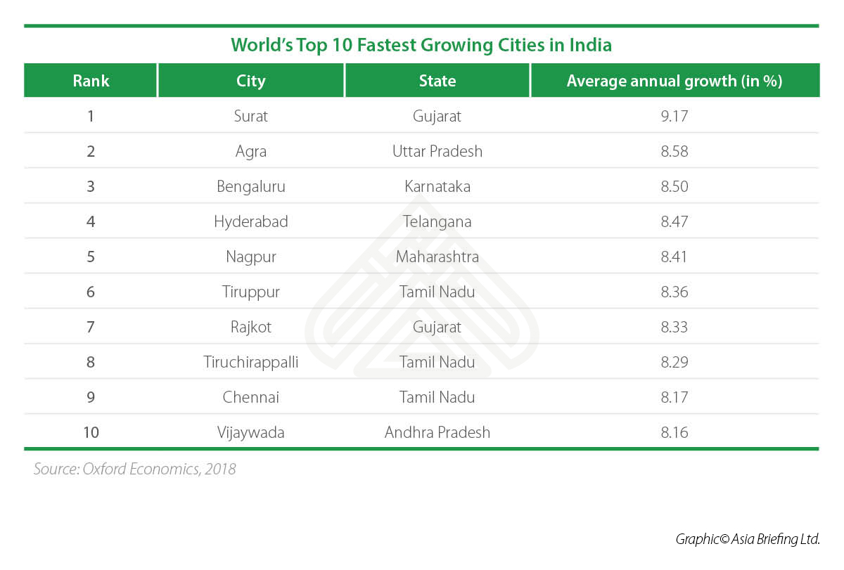 Worlds Top 10 Fastest Growing Cities in India (2)