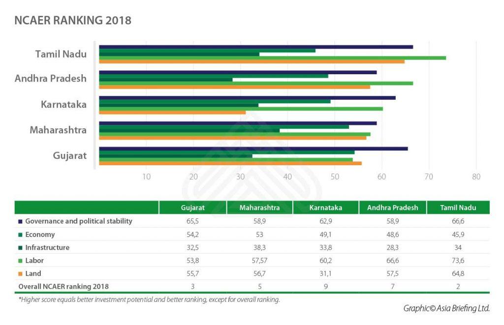 IB-2018-12-issue-p5-NCAER-RANKING-2018