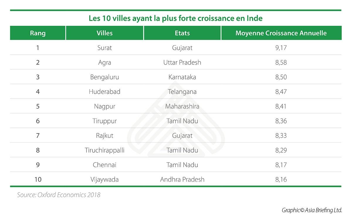 InkedLes 10 villes ayant la plus forte croissance en Inde_LI