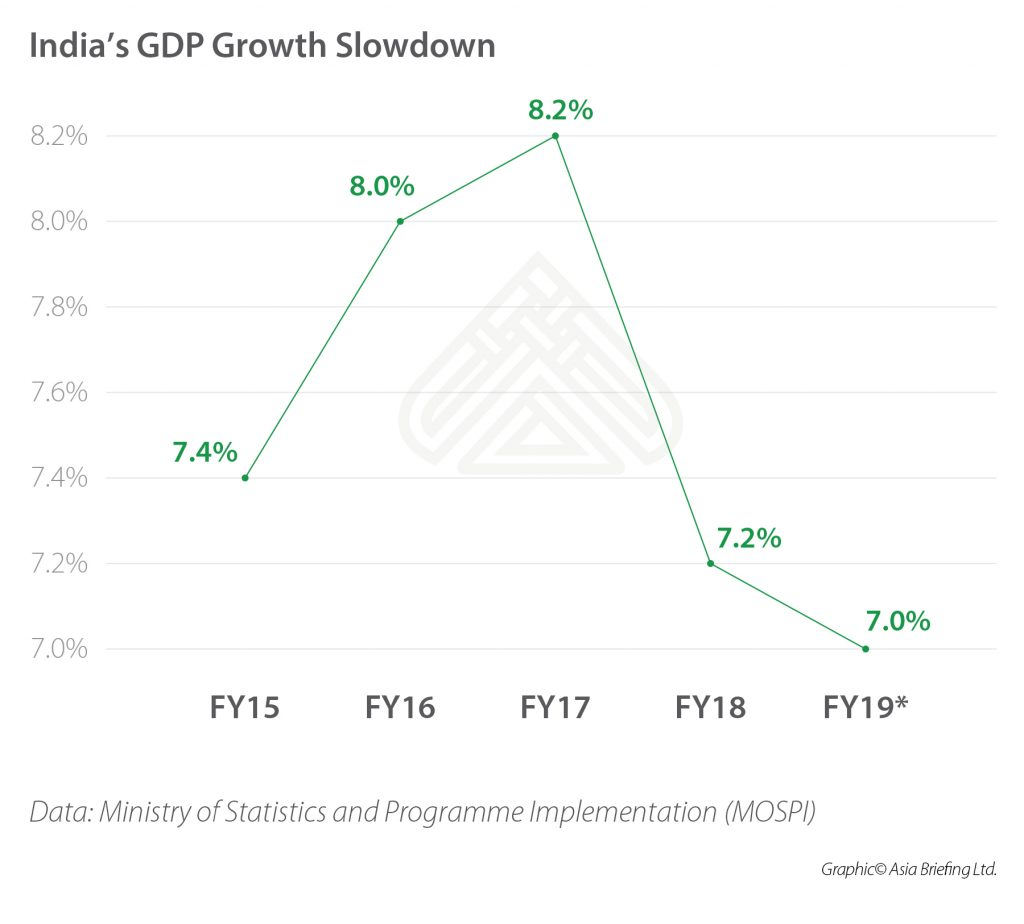 India's GDP Growth Slowdown