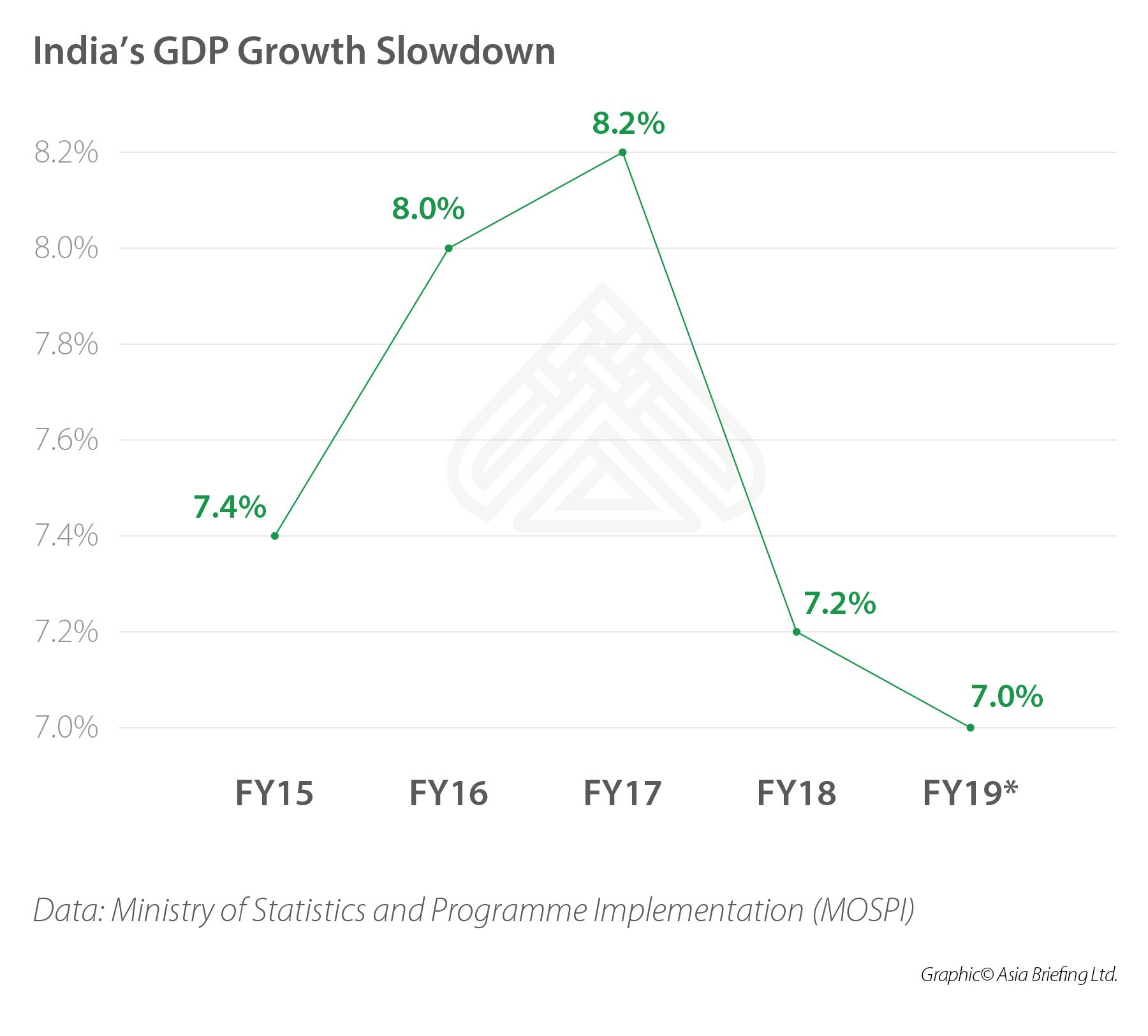 India's GDP slowdown