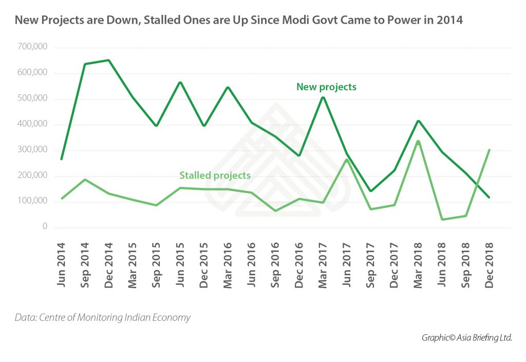 New Projects are Down, Stalled Ones are Up Since Modi Govt Came to Power in 2014