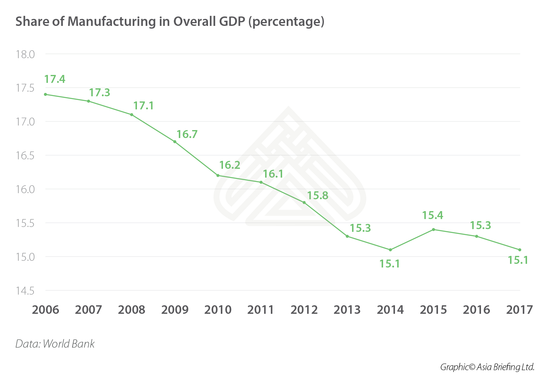 Share of manufacturing in India's GDP