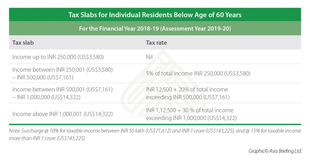 Tax Slabs for Individual Residents Below Age of 60 Years
