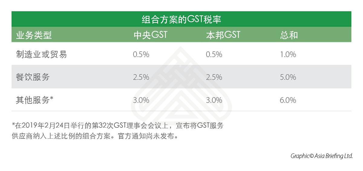 组合方案的GST税率