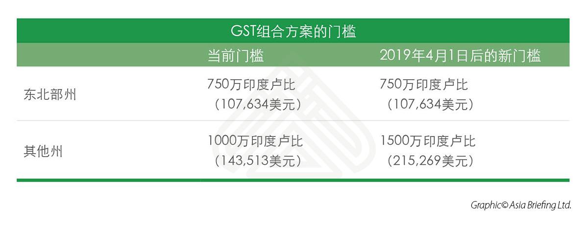 GST组合方案的门槛