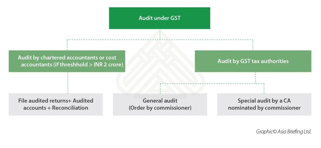 India-Briefing- Audits under GST