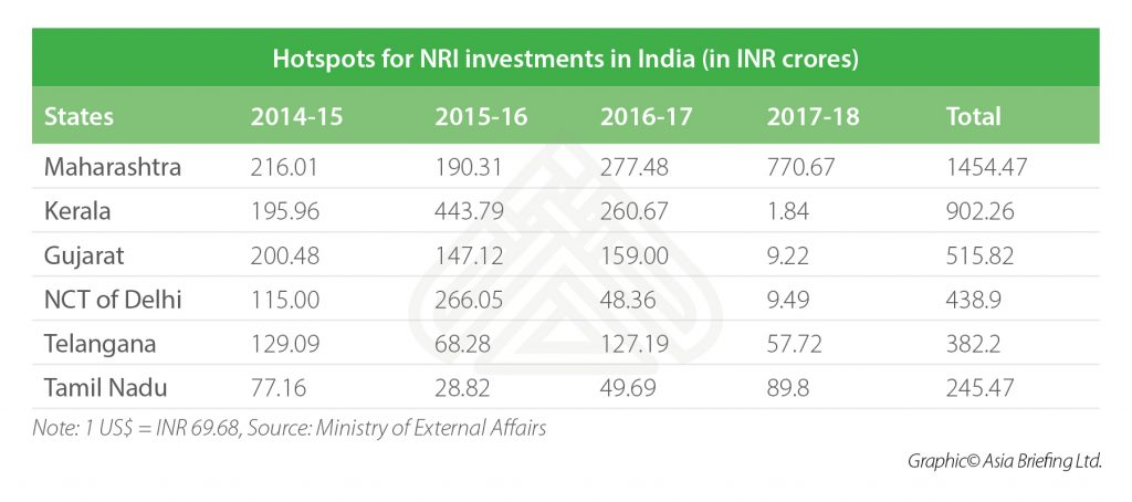 India-Briefing-Hotspots for NRI investments in India