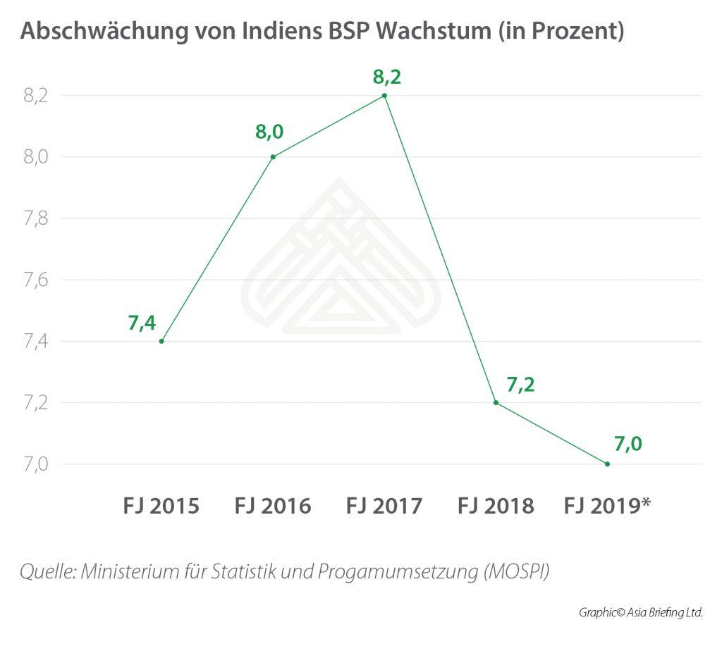 India's GDP Growth Slowdown_DE