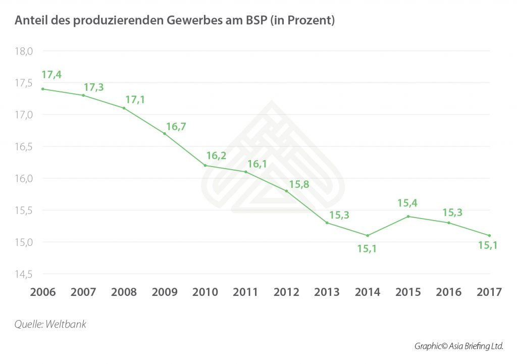 Share of Manufacturing in Overall GDP (percentage)_DE