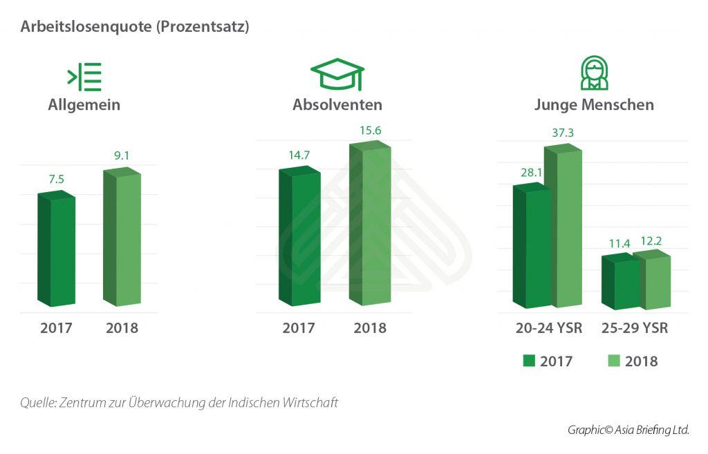 Unemployment rates (%)_DE
