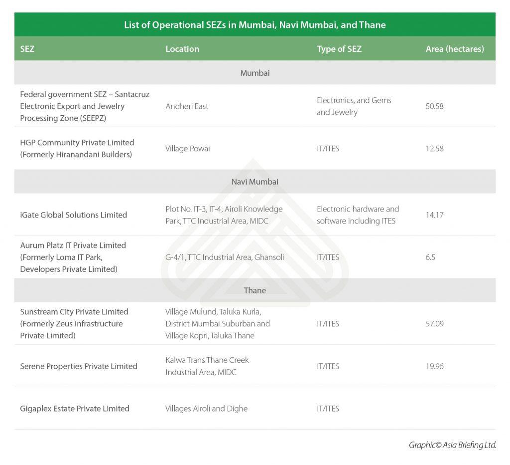List of Operational SEZs in Mumbai, Navi Mumbai, and Thane