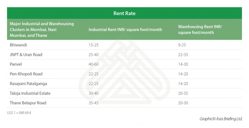 Rent Rate