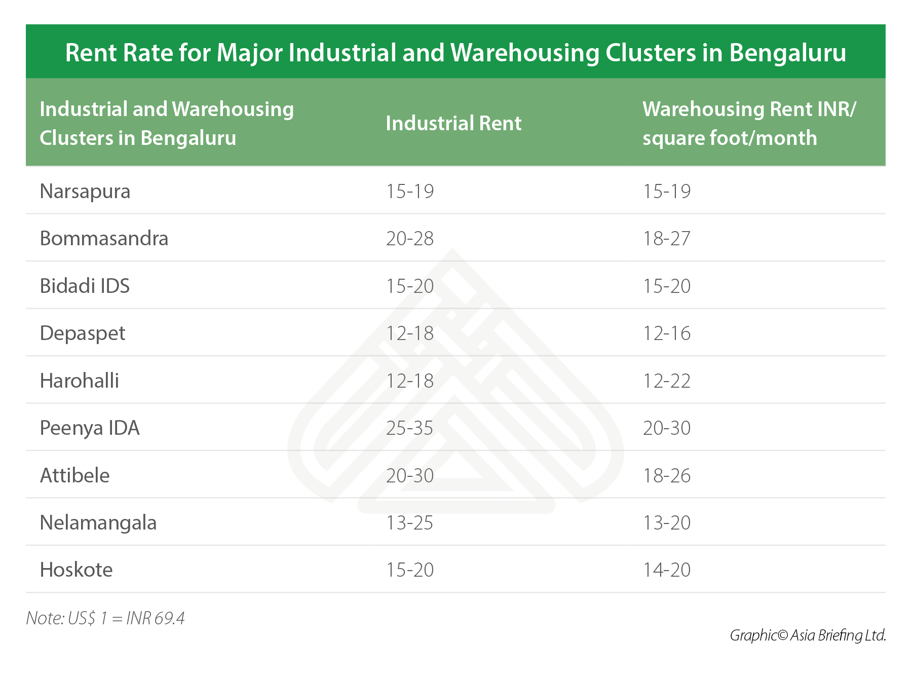 Rent Rate for Major Industrial and Warehousing Clusters in Bengaluru