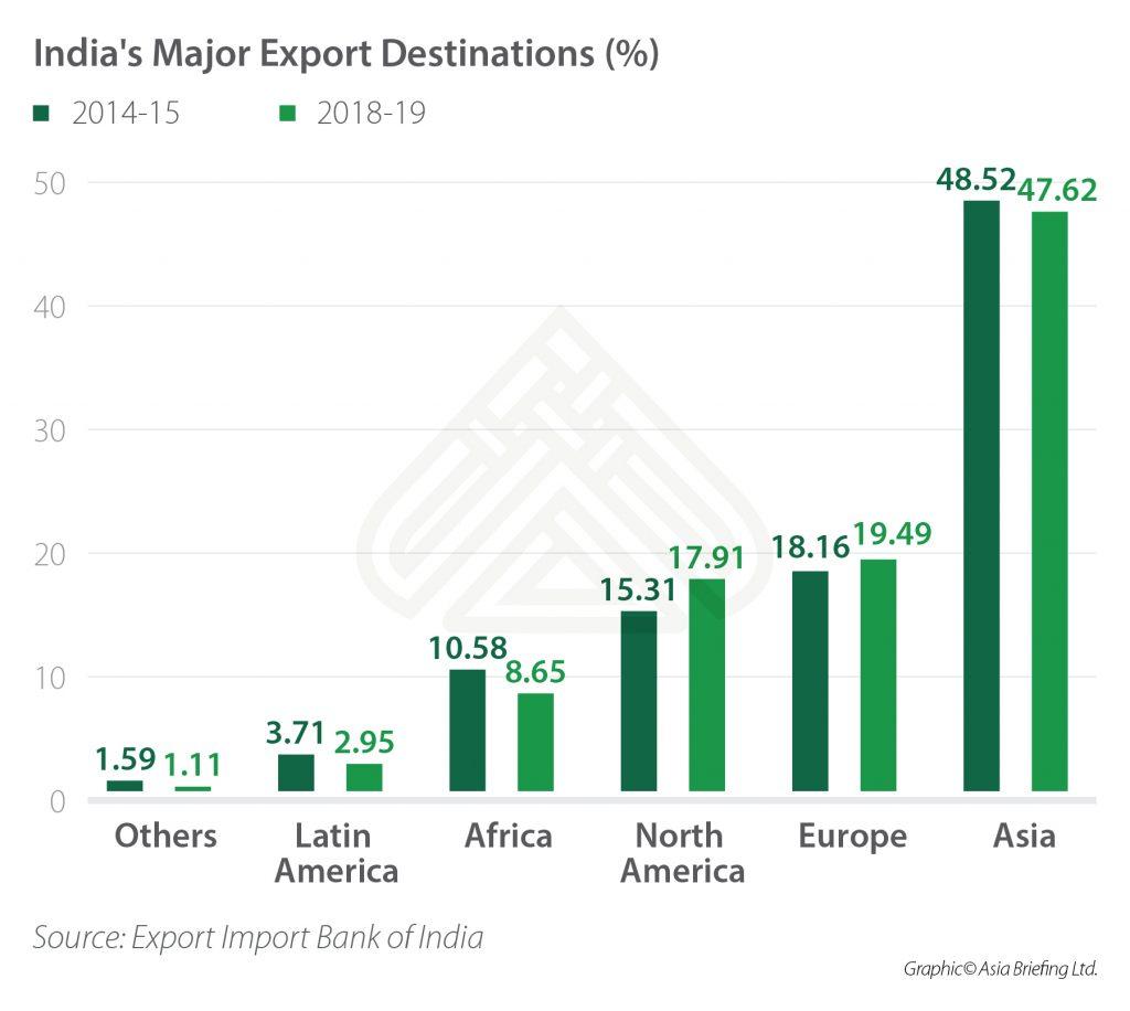 India's Major Export Destinations (%)