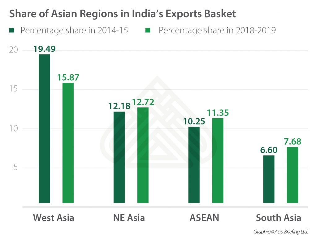 Share of Asian Regions in India's Exports Basket