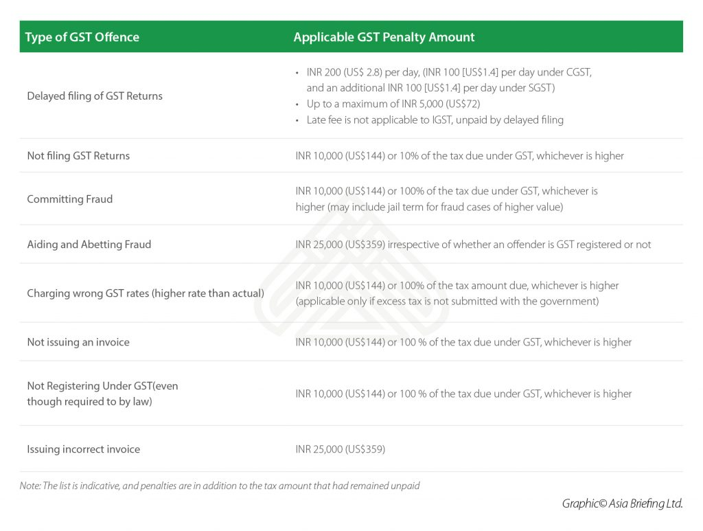 Applicable GST Penalty Amount_06 issue_p.09