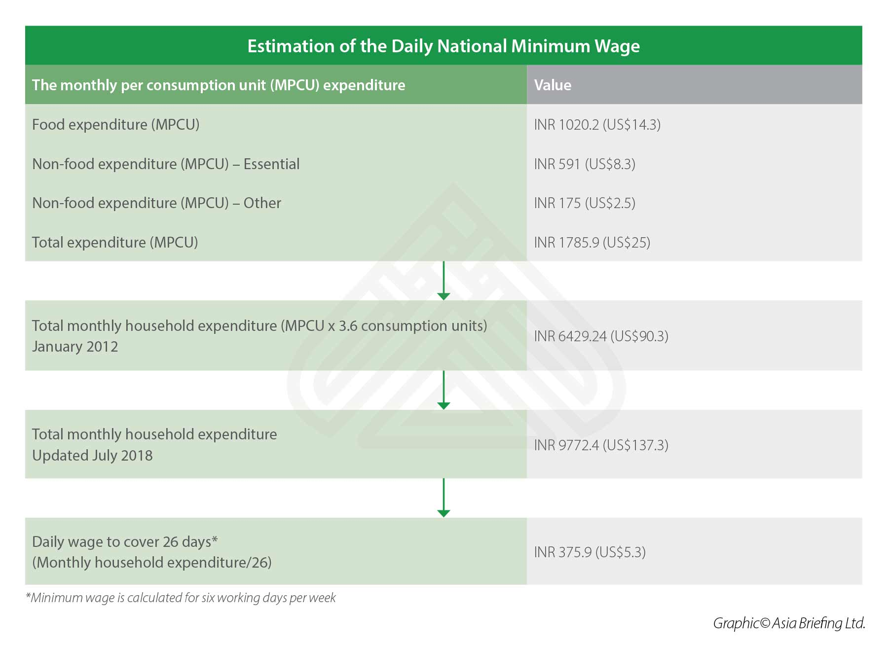 Estimation of the Daily National Minimum Wage in India