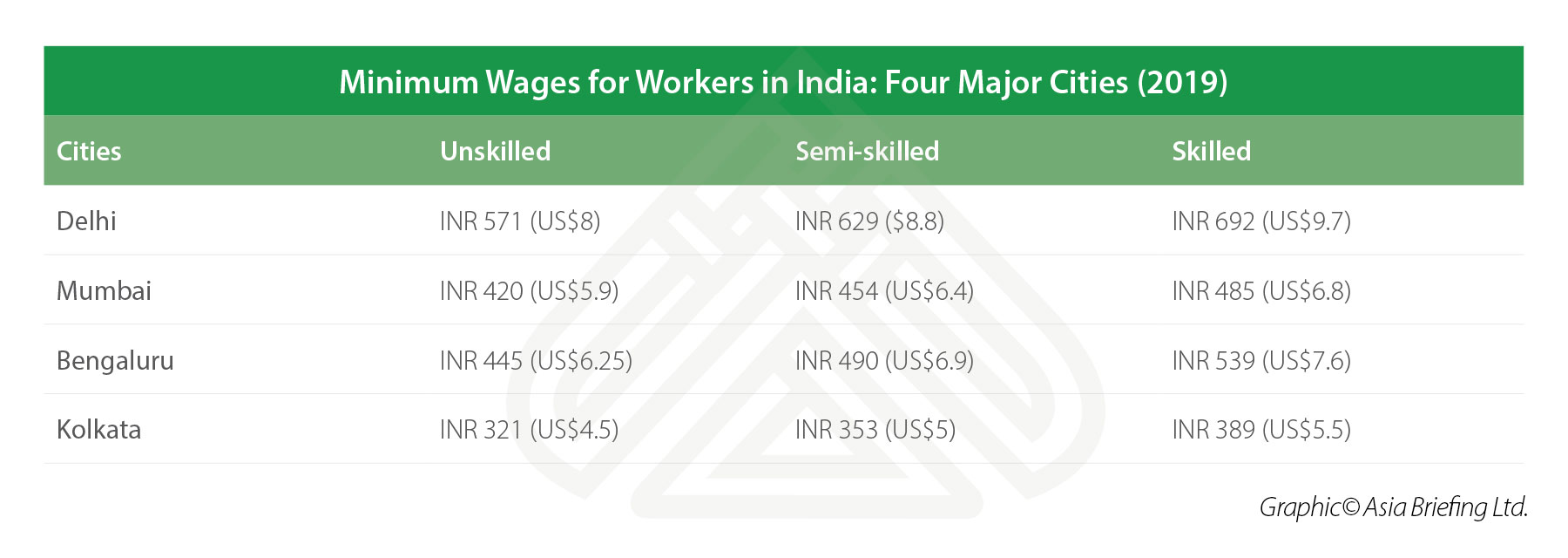 Minimum Wages for Workers in India: Four Major Cities (2019)