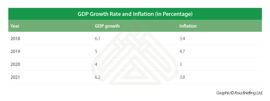 GDP Growth Rate and Inflation (in Percentage)