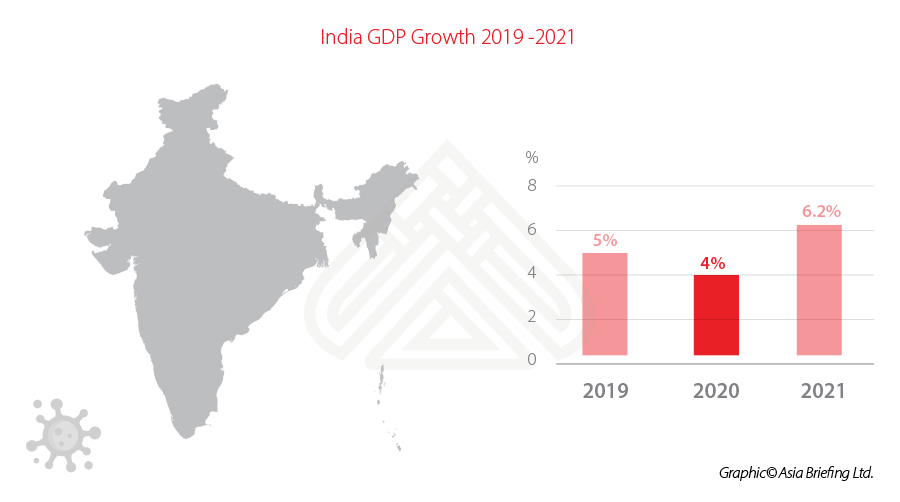 After COVID-19: India to Recover Productivity In 2021