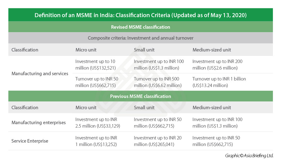 MSME-India-Classification-May-2020