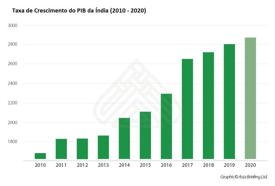 01 - Taxa de Crescimento do PIB da Índia - 2010 - 2020