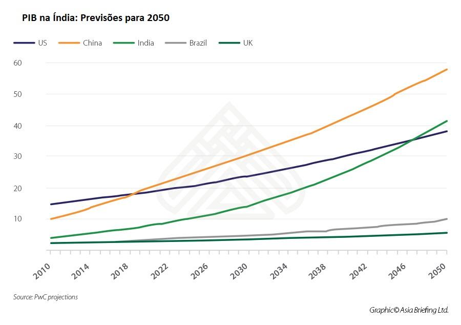 02 - PIB na Índia Previsoes para 2050