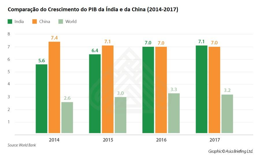 03 - Comparação do Crescimento do PIB na Índia - 2014 - 2017