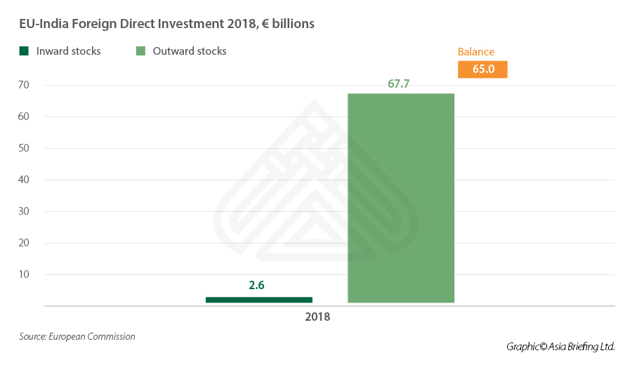 EU-India Foreign Direct Investment 2018, € billions